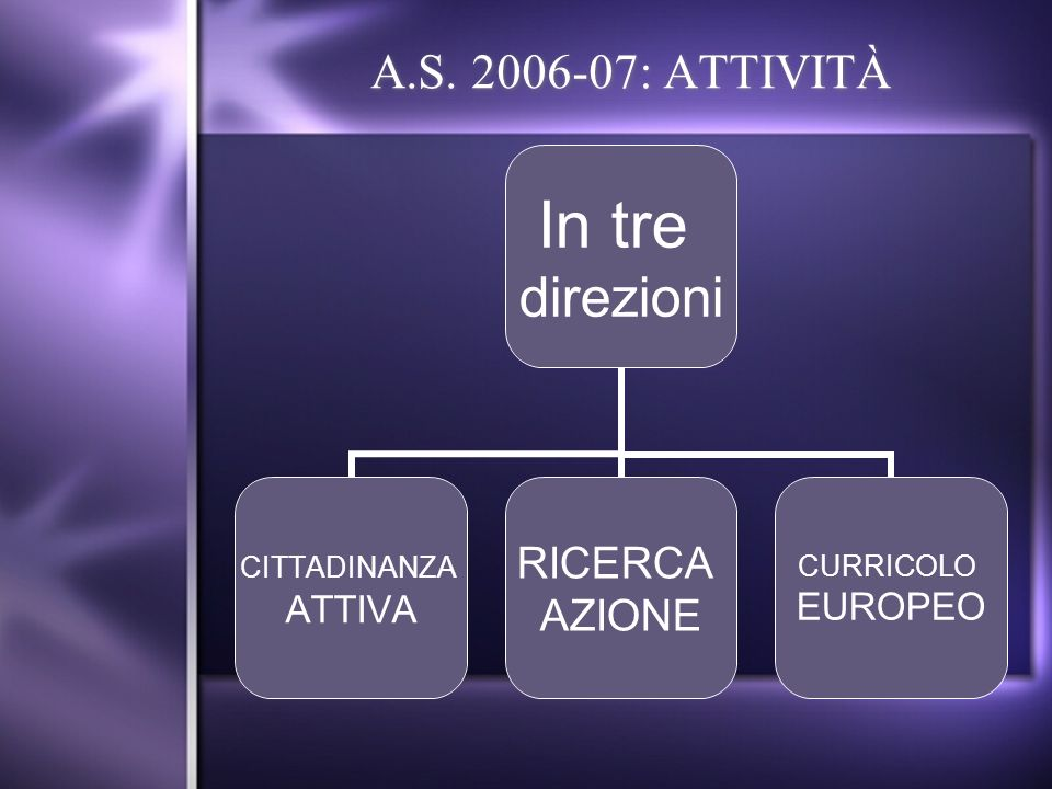 A.S. 2006-07: ATTIVITÀ In tre direzioni CITTADINANZA ATTIVA RICERCA AZIONE CURRICOLO EUROPEO