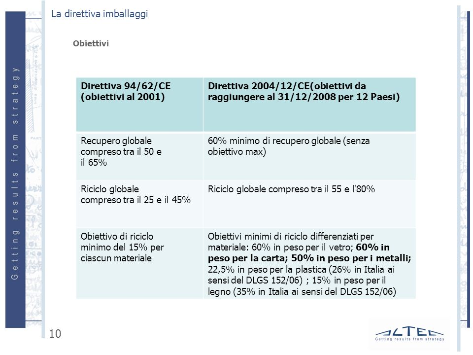 Obiettivi La direttiva imballaggi 10 Direttiva 94/62/CE (obiettivi al 2001) Direttiva 2004/12/CE(obiettivi da raggiungere al 31/12/2008 per 12 Paesi) Recupero globale compreso tra il 50 e il 65% 60% minimo di recupero globale (senza obiettivo max) Riciclo globale compreso tra il 25 e il 45% Riciclo globale compreso tra il 55 e l 80% Obiettivo di riciclo minimo del 15% per ciascun materiale Obiettivi minimi di riciclo differenziati per materiale: 60% in peso per il vetro; 60% in peso per la carta; 50% in peso per i metalli; 22,5% in peso per la plastica (26% in Italia ai sensi del DLGS 152/06) ; 15% in peso per il legno (35% in Italia ai sensi del DLGS 152/06)