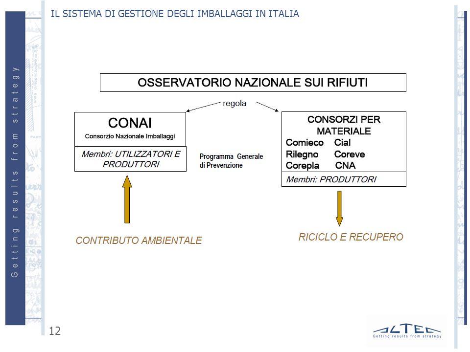 IL SISTEMA DI GESTIONE DEGLI IMBALLAGGI IN ITALIA 12