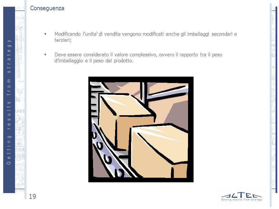 Modificando lunita di vendita vengono modificati anche gli imballaggi secondari e terziari; Deve essere considerato il valore complessivo, ovvero il rapporto tra il peso dimballaggio e il peso del prodotto.