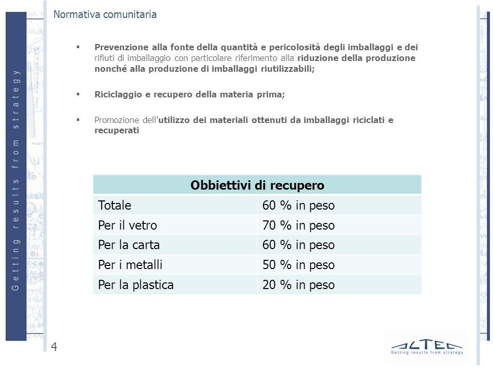 Prevenzione alla fonte della quantità e pericolosità degli imballaggi e dei rifiuti di imballaggio con particolare riferimento alla riduzione della produzione nonché alla produzione di imballaggi riutilizzabili; Riciclaggio e recupero della materia prima; Promozione dellutilizzo dei materiali ottenuti da imballaggi riciclati e recuperati Normativa comunitaria 4 Obbiettivi di recupero Totale60 % in peso Per il vetro70 % in peso Per la carta60 % in peso Per i metalli50 % in peso Per la plastica20 % in peso