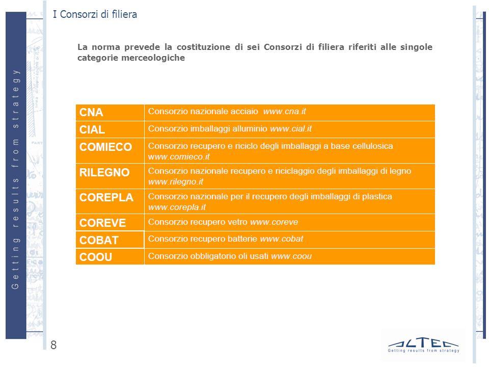 I Consorzi di filiera 8 La norma prevede la costituzione di sei Consorzi di filiera riferiti alle singole categorie merceologiche