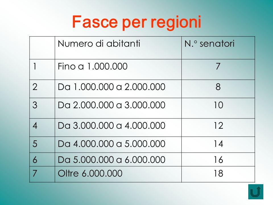 Fasce per regioni Numero di abitantiN.° senatori 1Fino a 1.000.0007 2Da 1.000.000 a 2.000.0008 3Da 2.000.000 a 3.000.00010 4Da 3.000.000 a 4.000.00012 5Da 4.000.000 a 5.000.00014 6Da 5.000.000 a 6.000.00016 7Oltre 6.000.00018
