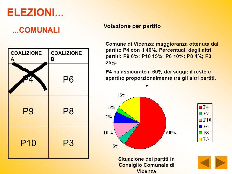 ELEZIONI … … COMUNALI COALIZIONE A COALIZIONE B P4P6 P9P8 P10P3 Votazione per partito Comune di Vicenza: maggioranza ottenuta dal partito P4 con il 40%.
