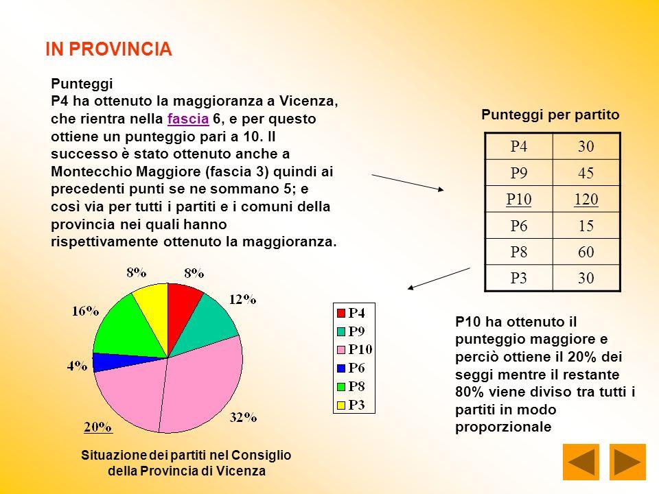 IN PROVINCIA Punteggi P4 ha ottenuto la maggioranza a Vicenza, che rientra nella fascia 6, e per questo ottiene un punteggio pari a 10.