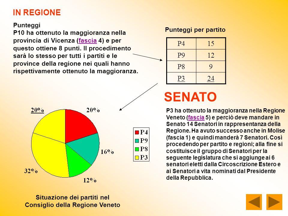 IN REGIONE Punteggi P10 ha ottenuto la maggioranza nella provincia di Vicenza (fascia 4) e per questo ottiene 8 punti. Il procedimento sarà lo stesso