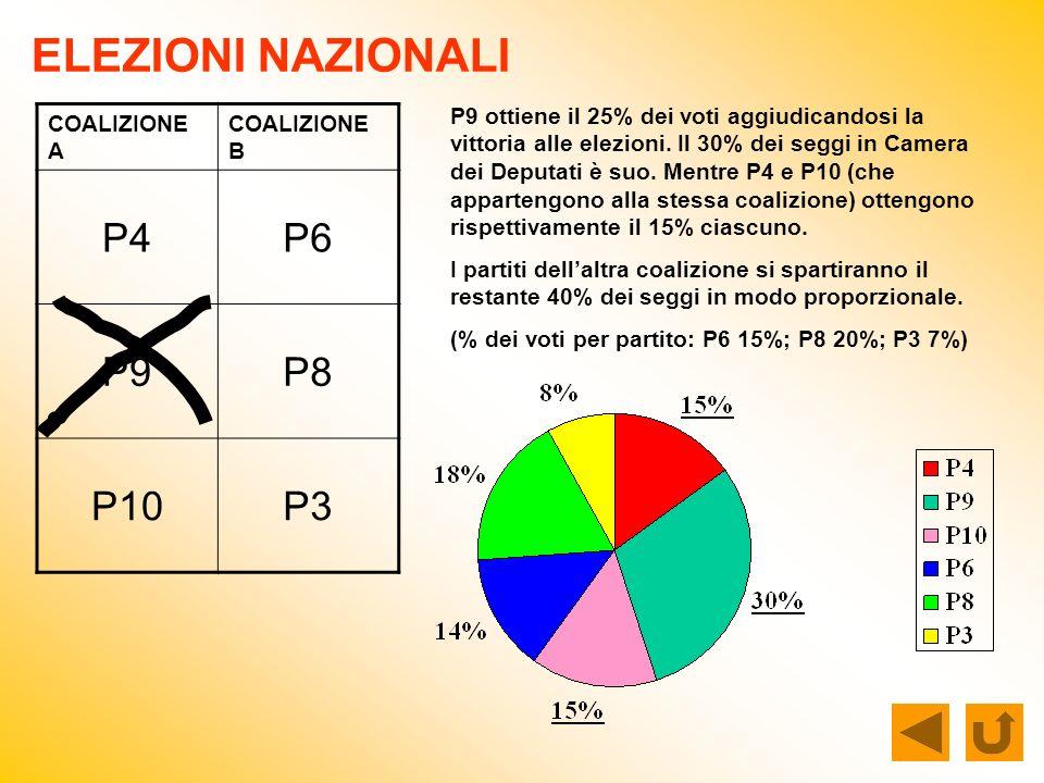 ELEZIONI NAZIONALI COALIZIONE A COALIZIONE B P4P6 P9P8 P10P3 P9 ottiene il 25% dei voti aggiudicandosi la vittoria alle elezioni. Il 30% dei seggi in