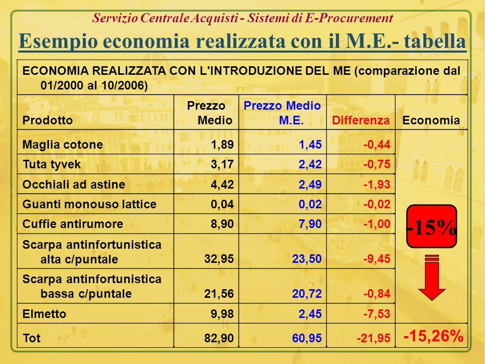 Servizio Centrale Acquisti - Sistemi di E-Procurement Esempio economia realizzata con il M.E.- tabella ECONOMIA REALIZZATA CON L'INTRODUZIONE DEL ME (