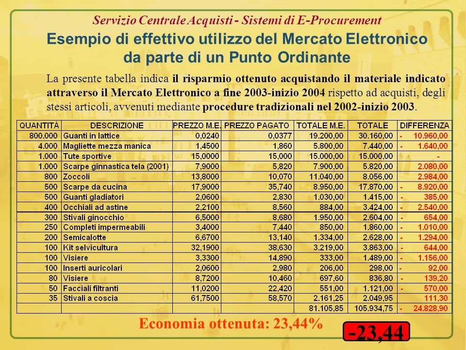 Servizio Centrale Acquisti - Sistemi di E-Procurement Esempio di effettivo utilizzo del Mercato Elettronico da parte di un Punto Ordinante Economia ot