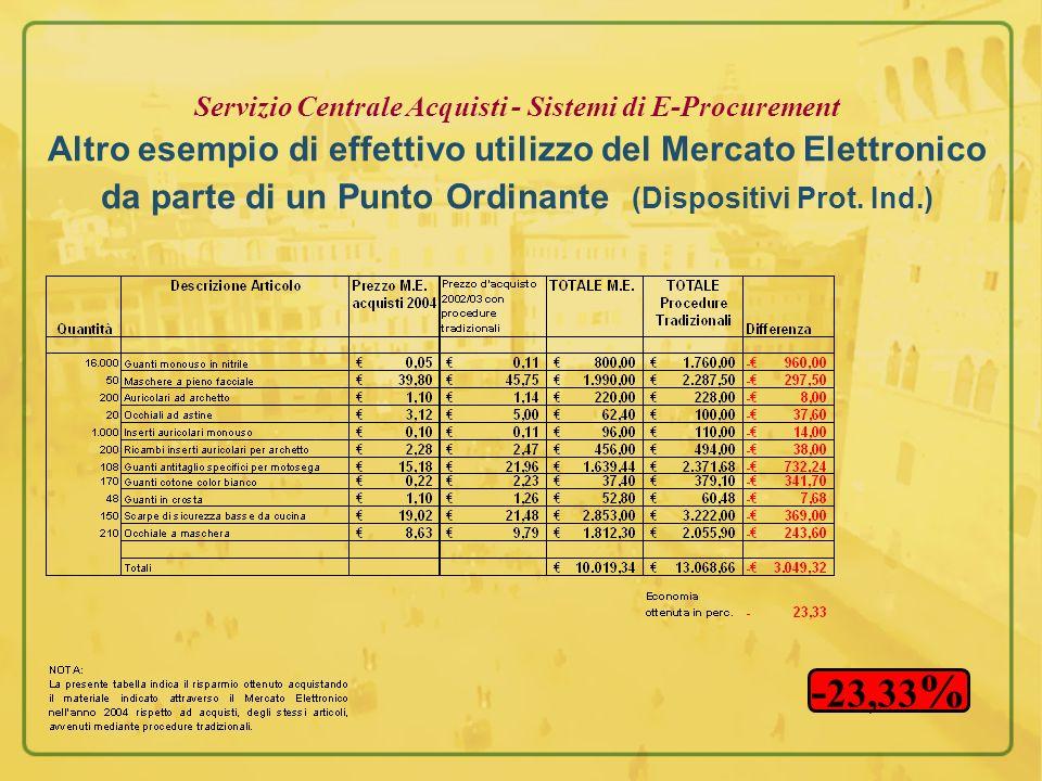 Servizio Centrale Acquisti - Sistemi di E-Procurement Altro esempio di effettivo utilizzo del Mercato Elettronico da parte di un Punto Ordinante (Disp