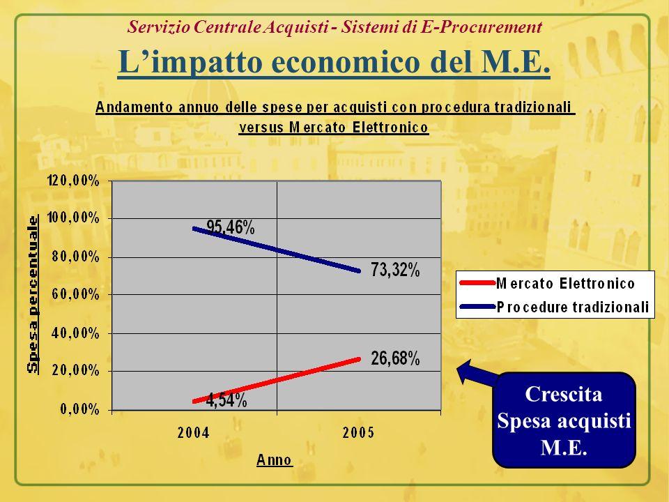 Servizio Centrale Acquisti - Sistemi di E-Procurement Limpatto economico del M.E. Crescita Spesa acquisti M.E.