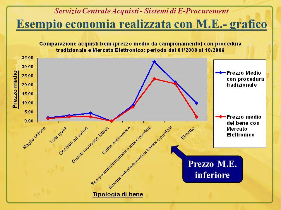 Servizio Centrale Acquisti - Sistemi di E-Procurement Esempio economia realizzata con M.E.- grafico Prezzo M.E. inferiore