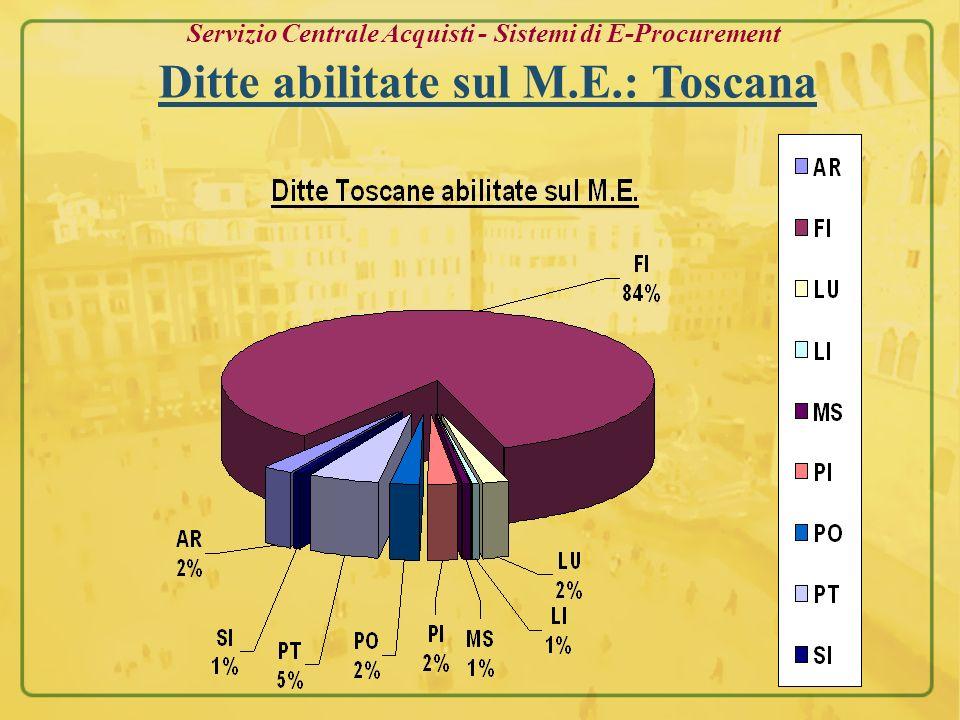 Servizio Centrale Acquisti - Sistemi di E-Procurement Ditte abilitate sul M.E.: Toscana