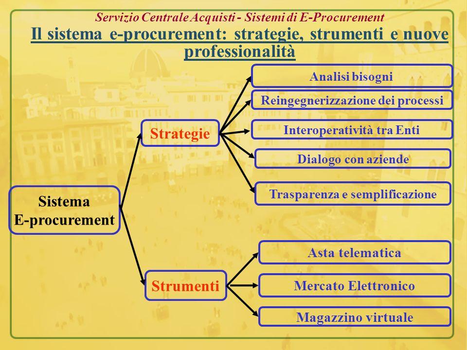 Servizio Centrale Acquisti - Sistemi di E-Procurement Il sistema e-procurement: strategie, strumenti e nuove professionalità Sistema E-procurement Str