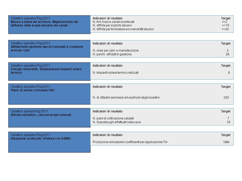Obiettivo operativo Peg 2011 Misure a tutela del territorio. Miglioramento del deflusso delle acque piovane nei canali Obiettivo operativo Peg 2011 Af