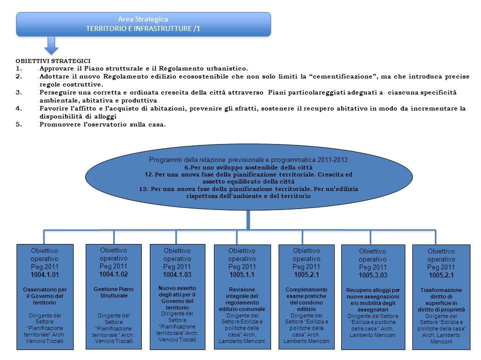 Area Strategica TERRITORIO E INFRASTRUTTURE /1 Area Strategica TERRITORIO E INFRASTRUTTURE /1 OBIETTIVI STRATEGICI 1.Approvare il Piano strutturale e