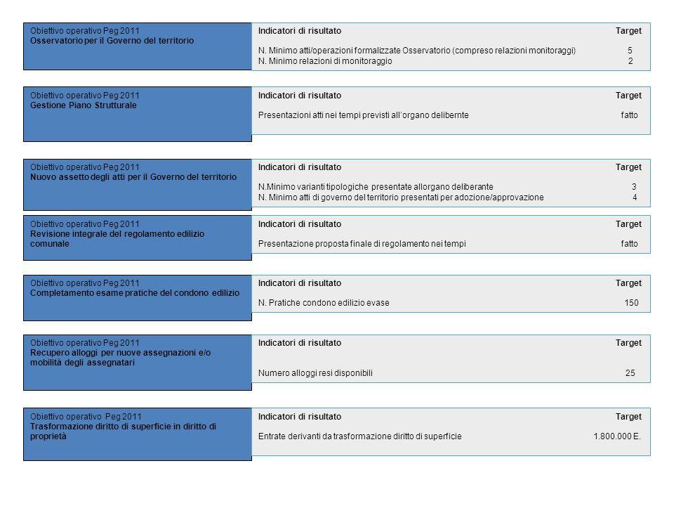 Obiettivo operativo Peg 2011 Osservatorio per il Governo del territorio Obiettivo operativo Peg 2011 Gestione Piano Strutturale Obiettivo operativo Pe