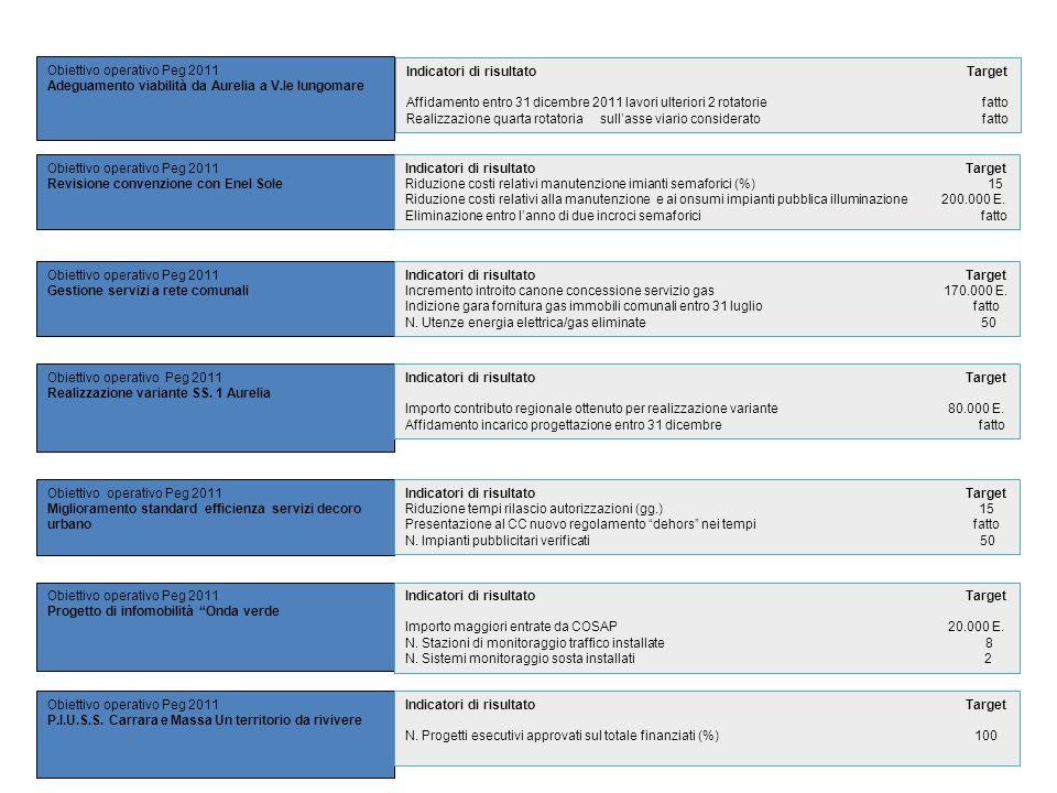 Obiettivo operativo Peg 2011 Adeguamento viabilità da Aurelia a V.le lungomare Obiettivo operativo Peg 2011 Revisione convenzione con Enel Sole Obiett
