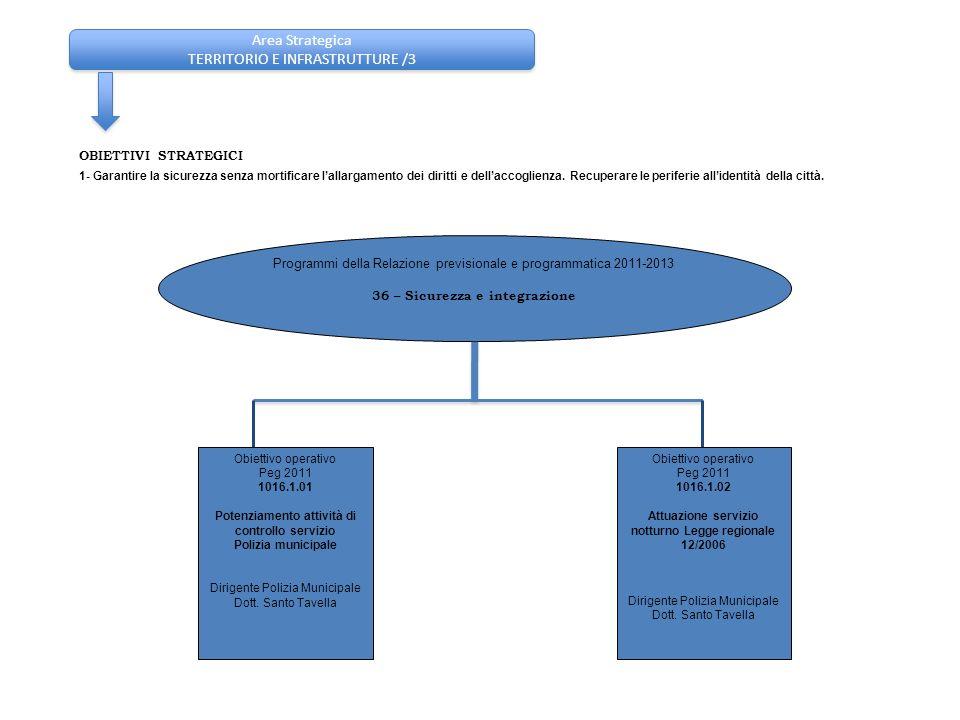 Area Strategica TERRITORIO E INFRASTRUTTURE /3 OBIETTIVI STRATEGICI 1- Garantire la sicurezza senza mortificare lallargamento dei diritti e dellaccogl