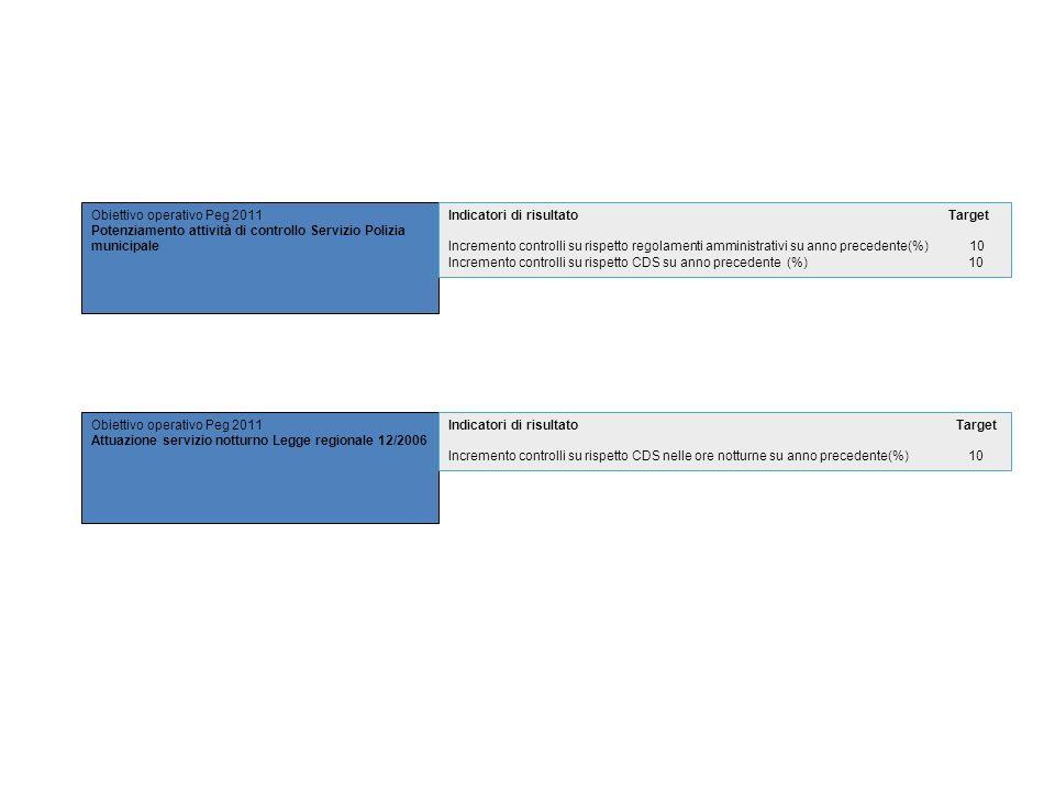 Obiettivo operativo Peg 2011 Potenziamento attività di controllo Servizio Polizia municipale Indicatori di risultato Target Incremento controlli su ri