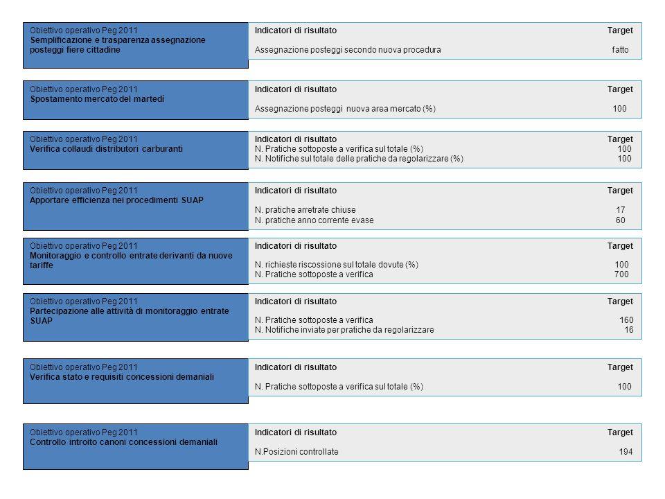 Obiettivo operativo Peg 2011 Semplificazione e trasparenza assegnazione posteggi fiere cittadine Obiettivo operativo Peg 2011 Spostamento mercato del