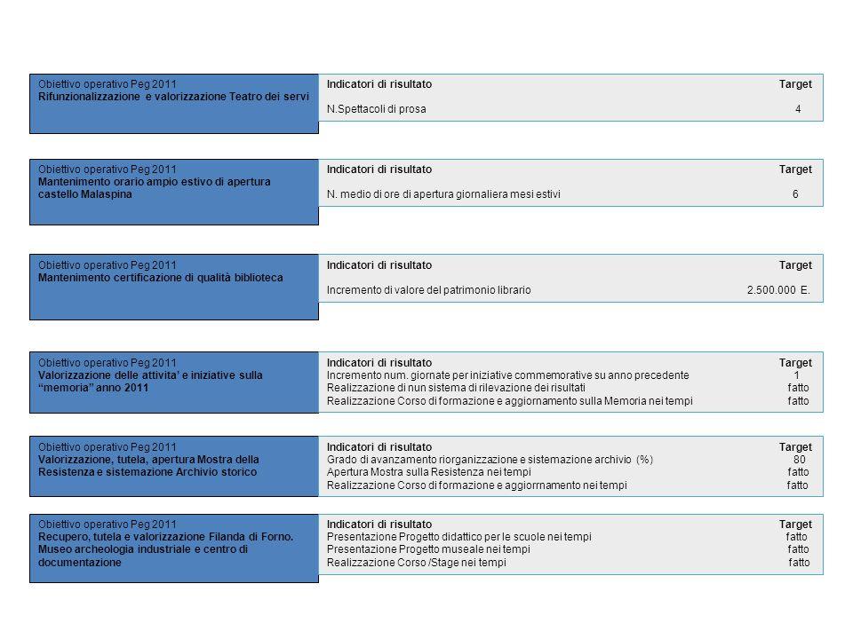 Obiettivo operativo Peg 2011 Rifunzionalizzazione e valorizzazione Teatro dei servi Obiettivo operativo Peg 2011 Mantenimento orario ampio estivo di a