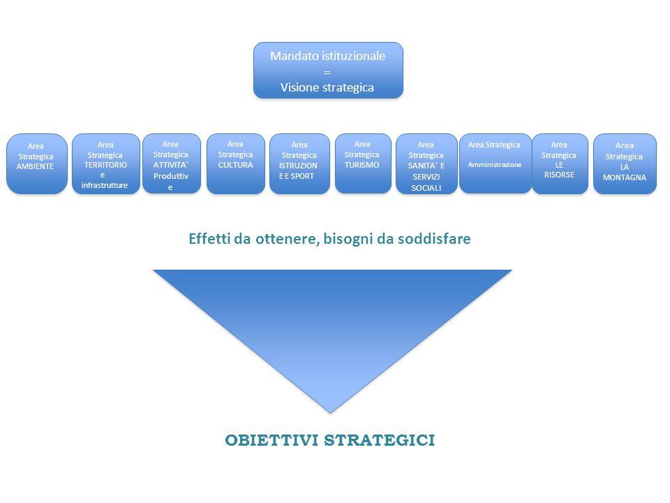 Mandato istituzionale = Visione strategica Mandato istituzionale = Visione strategica Area Strategica AMBIENTE Area Strategica AMBIENTE Area Strategic