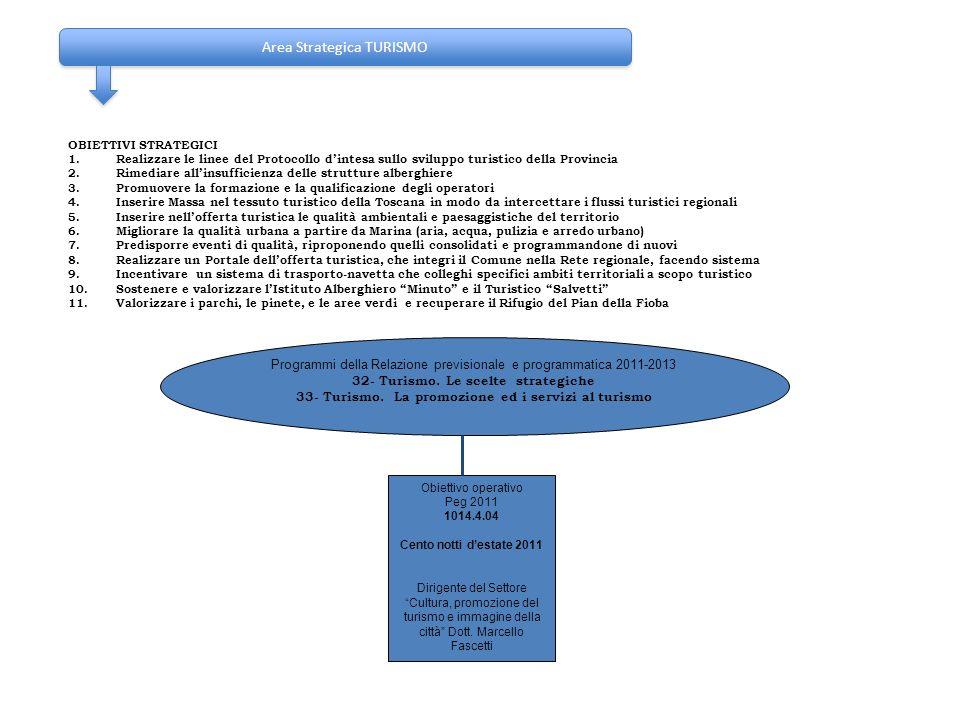 Area Strategica TURISMO OBIETTIVI STRATEGICI 1.Realizzare le linee del Protocollo dintesa sullo sviluppo turistico della Provincia 2.Rimediare allinsu