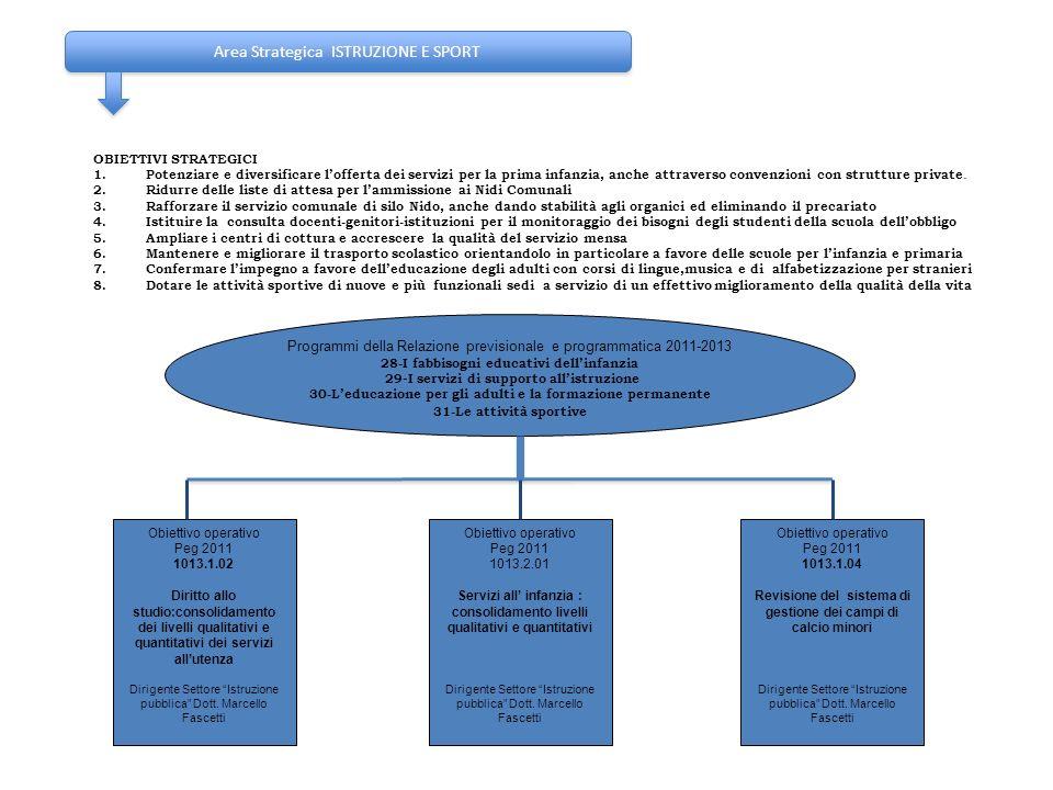 Area Strategica ISTRUZIONE E SPORT OBIETTIVI STRATEGICI 1.Potenziare e diversificare lofferta dei servizi per la prima infanzia, anche attraverso conv