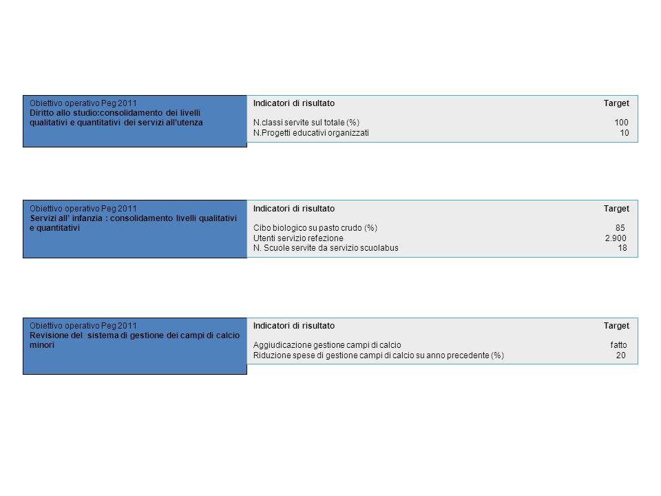 Obiettivo operativo Peg 2011 Diritto allo studio:consolidamento dei livelli qualitativi e quantitativi dei servizi allutenza Obiettivo operativo Peg 2