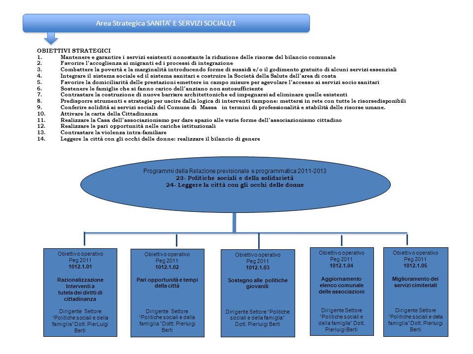 Area Strategica SANITA E SERVIZI SOCIALI/1 OBIETTIVI STRATEGICI 1.Mantenere e garantire i servizi esistenti nonostante la riduzione delle risorse del