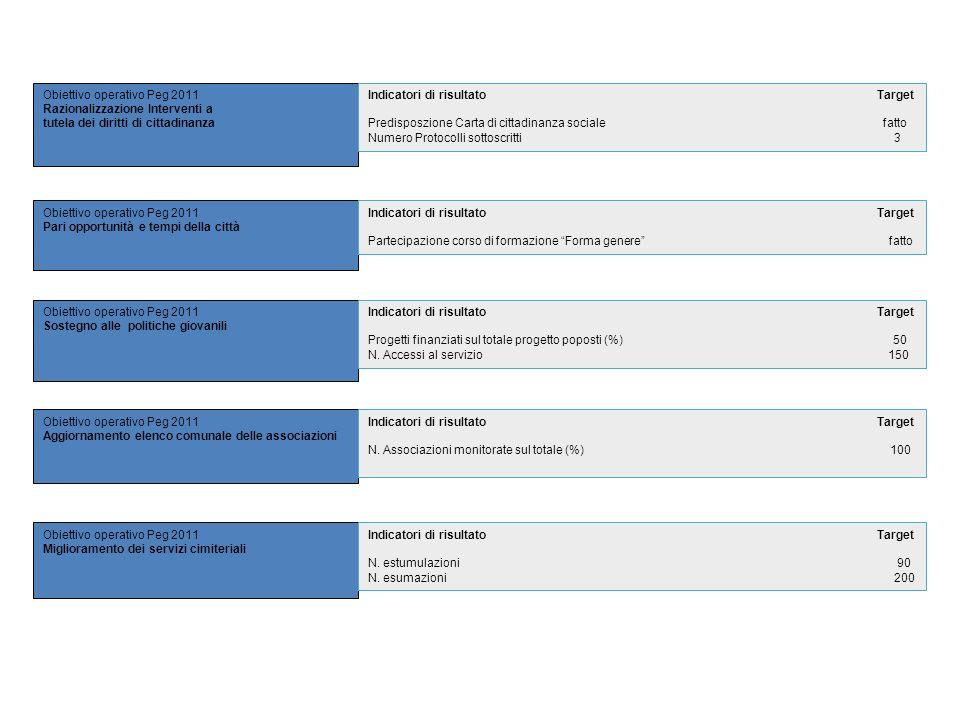 Obiettivo operativo Peg 2011 Razionalizzazione Interventi a tutela dei diritti di cittadinanza Obiettivo operativo Peg 2011 Pari opportunità e tempi d