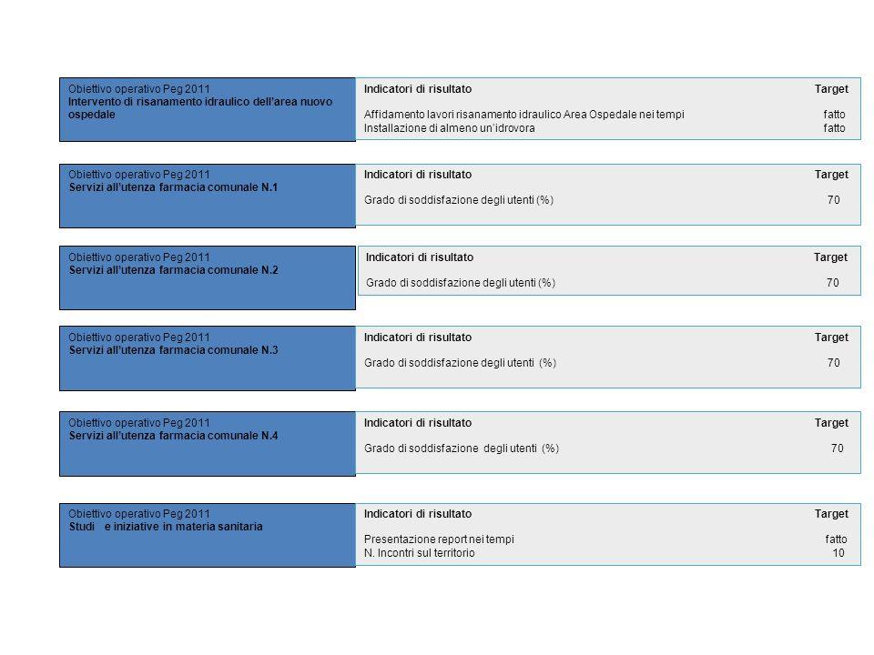 Obiettivo operativo Peg 2011 Servizi allutenza farmacia comunale N.1 Obiettivo operativo Peg 2011 Intervento di risanamento idraulico dellarea nuovo o