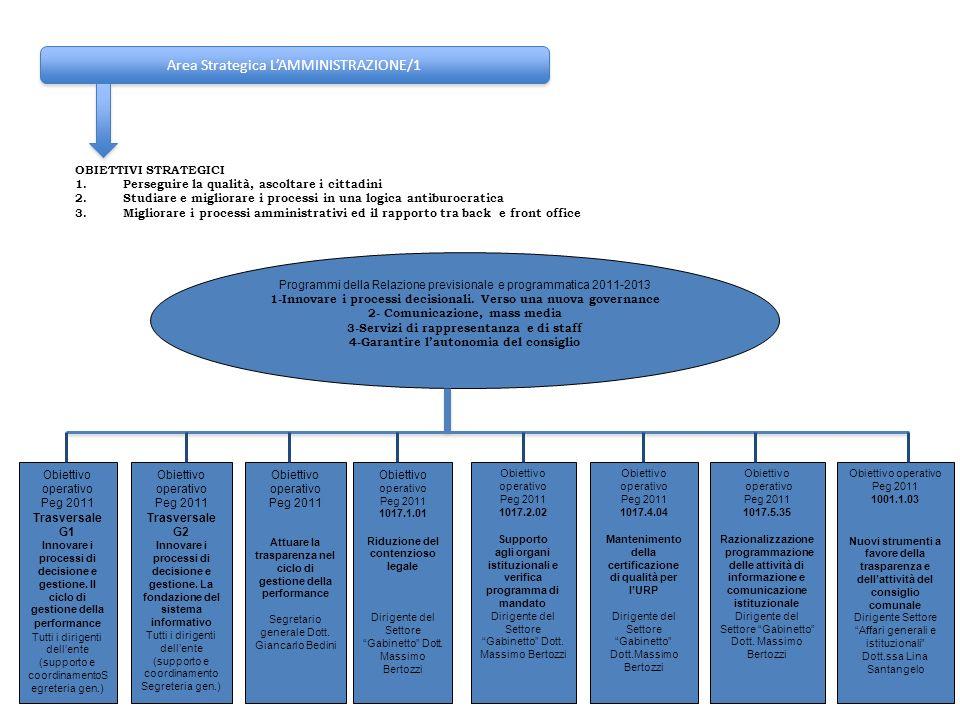 Area Strategica LAMMINISTRAZIONE/1 OBIETTIVI STRATEGICI 1.Perseguire la qualità, ascoltare i cittadini 2.Studiare e migliorare i processi in una logic