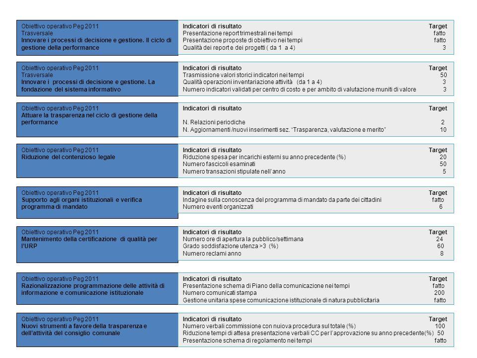 Obiettivo operativo Peg 2011 Trasversale Innovare i processi di decisione e gestione. Il ciclo di gestione della performance Obiettivo operativo Peg 2