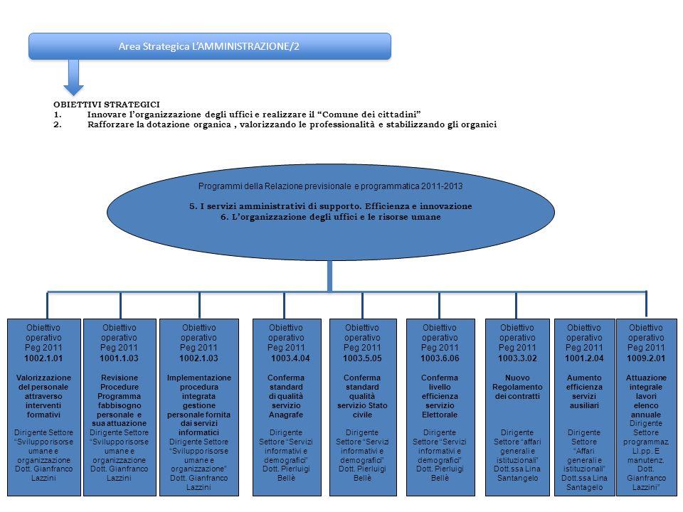 Area Strategica LAMMINISTRAZIONE/2 OBIETTIVI STRATEGICI 1.Innovare lorganizzazione degli uffici e realizzare il Comune dei cittadini 2.Rafforzare la d