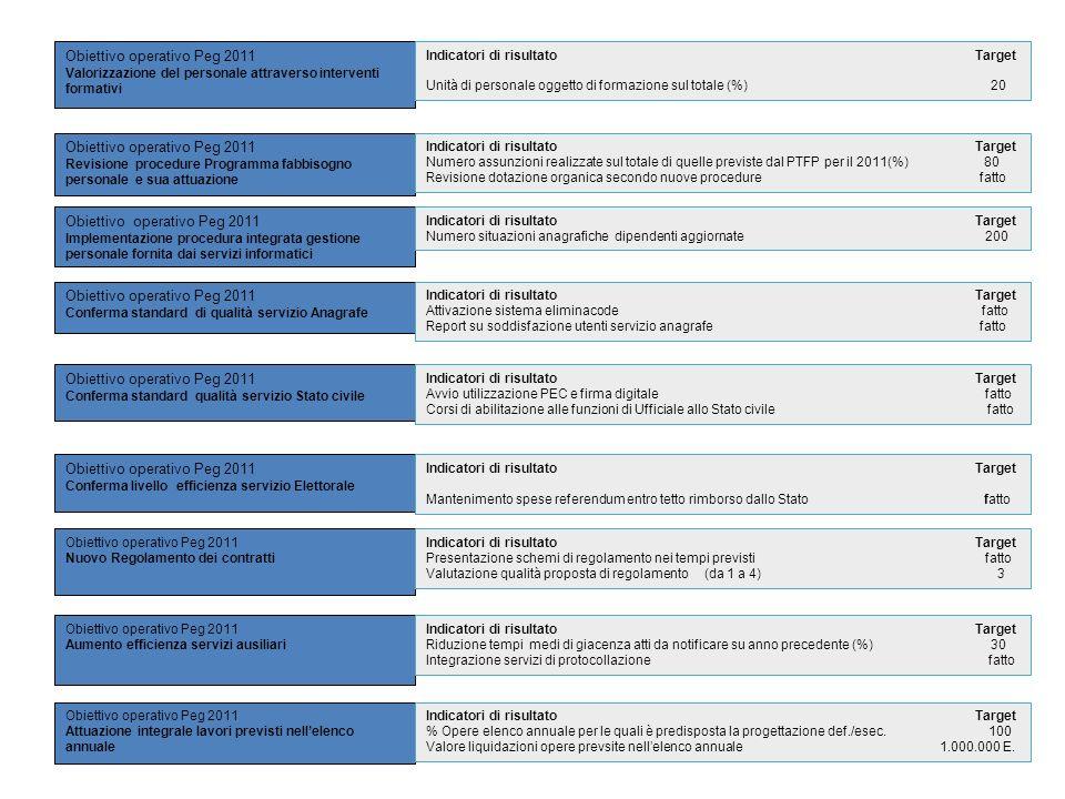 Obiettivo operativo Peg 2011 Valorizzazione del personale attraverso interventi formativi Obiettivo operativo Peg 2011 Revisione procedure Programma f