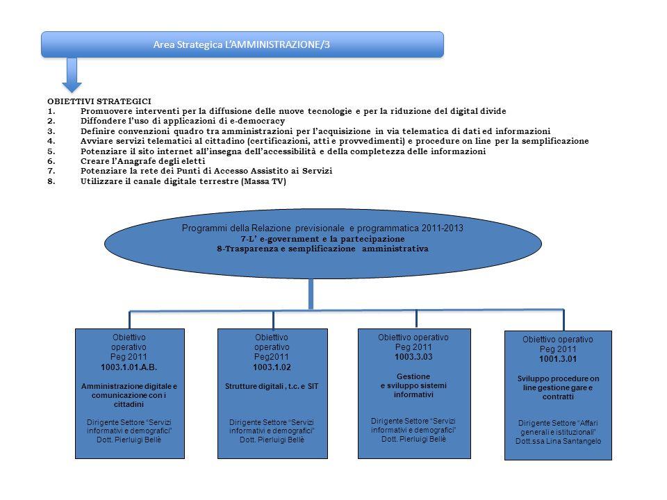 Area Strategica LAMMINISTRAZIONE/3 OBIETTIVI STRATEGICI 1.Promuovere interventi per la diffusione delle nuove tecnologie e per la riduzione del digita