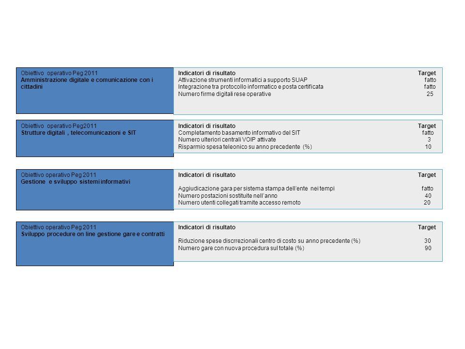 Obiettivo operativo Peg 2011 Amministrazione digitale e comunicazione con i cittadini Obiettivo operativo Peg2011 Strutture digitali, telecomunicazion