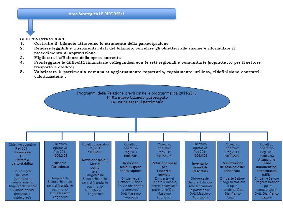 Area Strategica LE RISORSE/1 OBIETTIVI STRATEGICI 1.Costruire il bilancio attraverso lo strumento della partecipazione 2.Rendere leggibili e trasparen