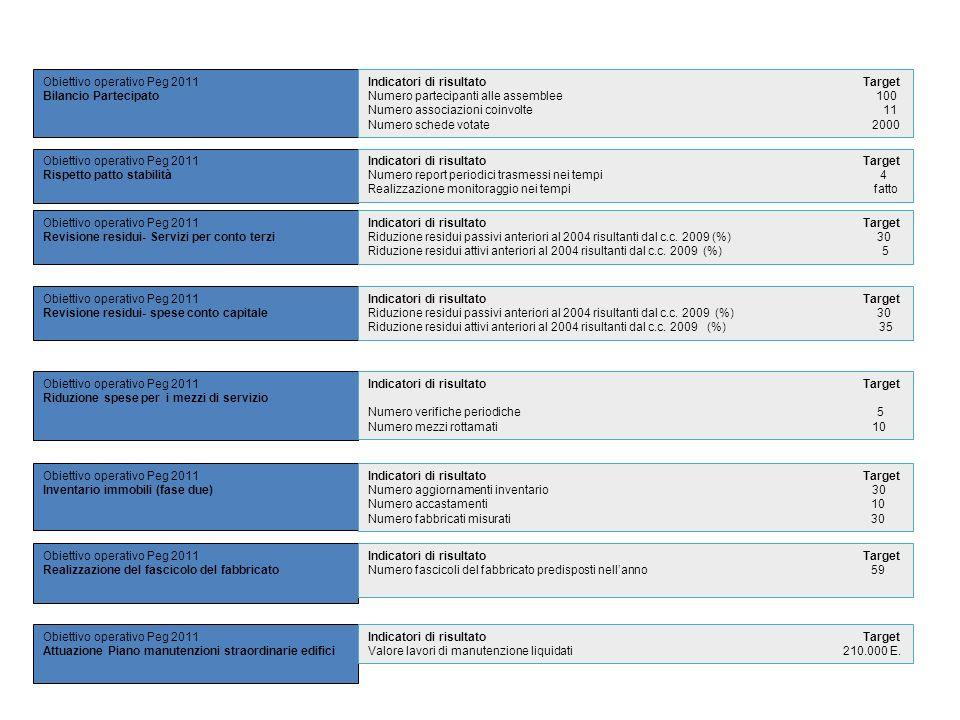 Obiettivo operativo Peg 2011 Bilancio Partecipato Obiettivo operativo Peg 2011 Rispetto patto stabilità Obiettivo operativo Peg 2011 Revisione residui