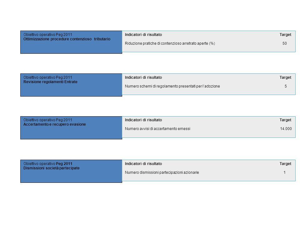 Obiettivo operativo Peg 2011 Ottimizzazione procedure contenzioso tributario Obiettivo operativo Peg 2011 Revisione regolamenti Entrate Obiettivo oper