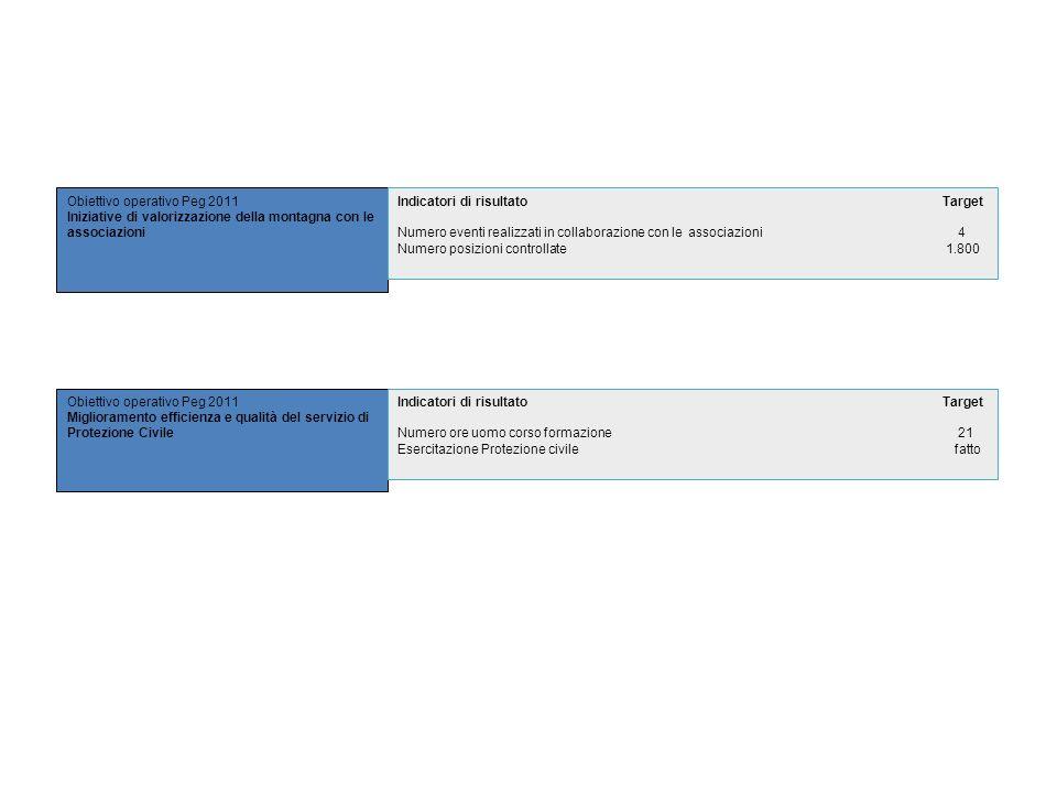 Obiettivo operativo Peg 2011 Iniziative di valorizzazione della montagna con le associazioni Obiettivo operativo Peg 2011 Miglioramento efficienza e q