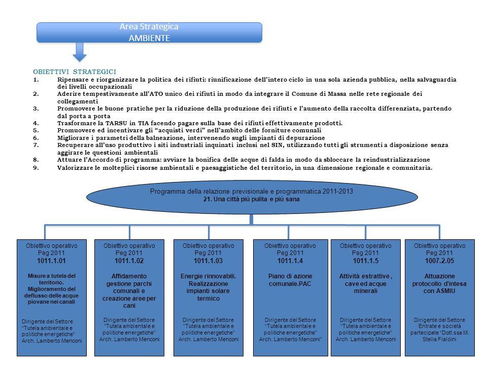 Area Strategica SANITA E SERVIZI SOCIALI/2 OBIETTIVI STRATEGICI 1.Favorire ed accelerare le procedure per la realizzazione dellOspedale Unico Provinciale 2.Promuovere lefficacia e lefficienza della Sanità Pubblica, in grado di garantire prestazioni sanitarie e percorsi assistenziali di qualit 3.Sostenere la realizzazione del nuovo Distretto socio-sanitario 4.Sostenere la completa applicazione della legge 194 5.Potenziare i servizi di ricovero e di assistenza domiciliare 6.Promuovere lintegrazione fra i Servizi Sanitari della A.S.L.