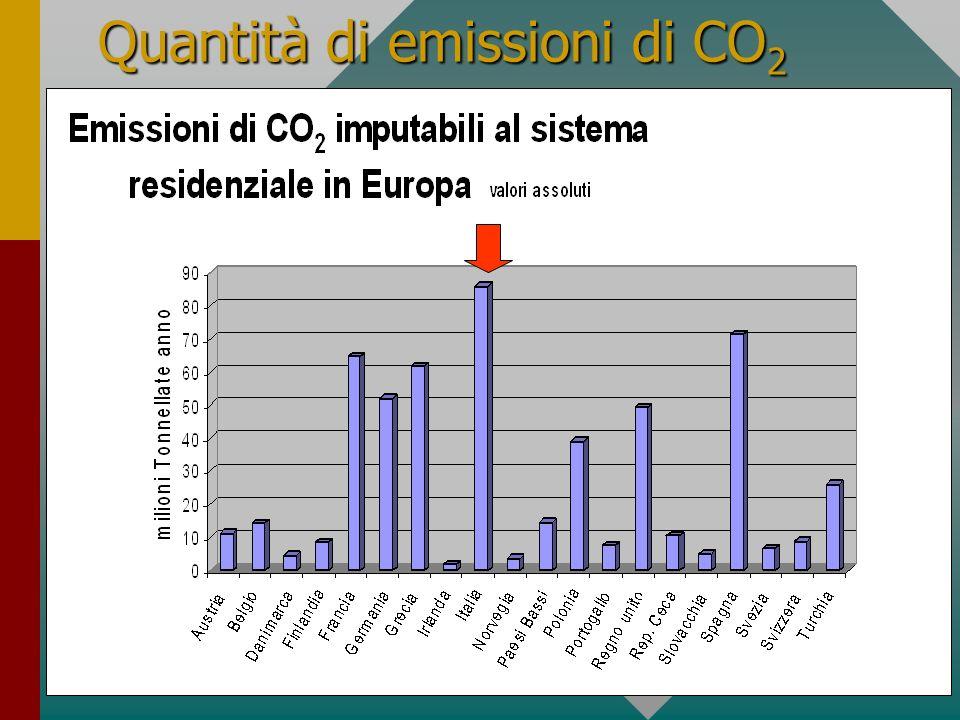 3 Quantità di emissioni di CO 2