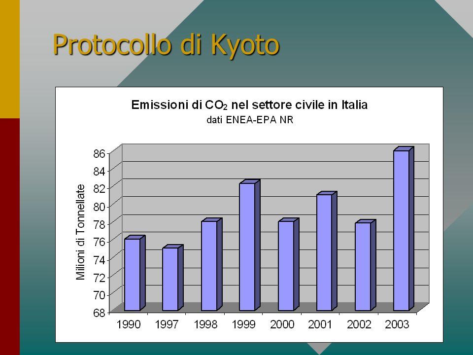 6 RILEVANZA DEL SETTORE Domanda di energia in Europa nel 2000 per percentuali di utilizzazione Dati ENEA - EPA