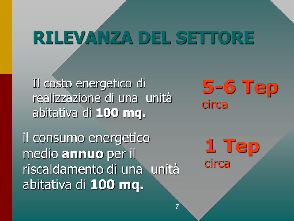 7 RILEVANZA DEL SETTORE Il costo energetico di realizzazione di una unità abitativa di 100 mq. il consumo energetico medio annuo per il riscaldamento