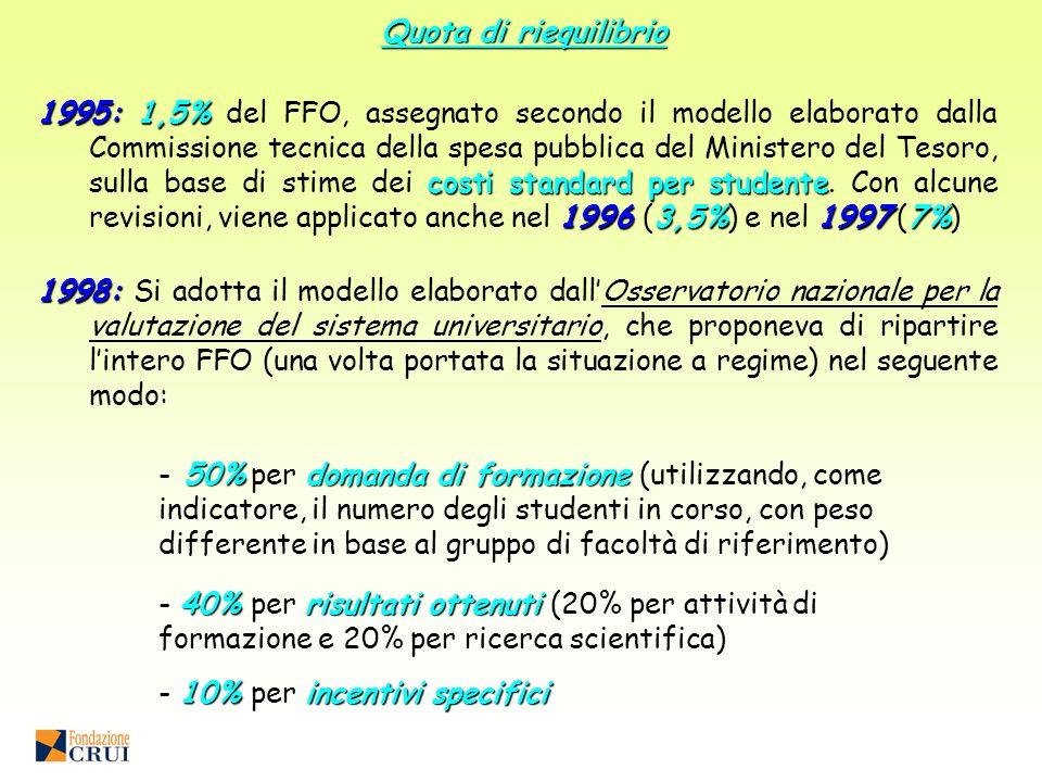 1995: 1,5% costi standard per studente 1996 3,5%19977% 1995: 1,5% del FFO, assegnato secondo il modello elaborato dalla Commissione tecnica della spesa pubblica del Ministero del Tesoro, sulla base di stime dei costi standard per studente.