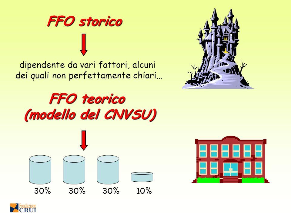FFO storico dipendente da vari fattori, alcuni dei quali non perfettamente chiari… 30% 10% FFO teorico (modello del CNVSU)