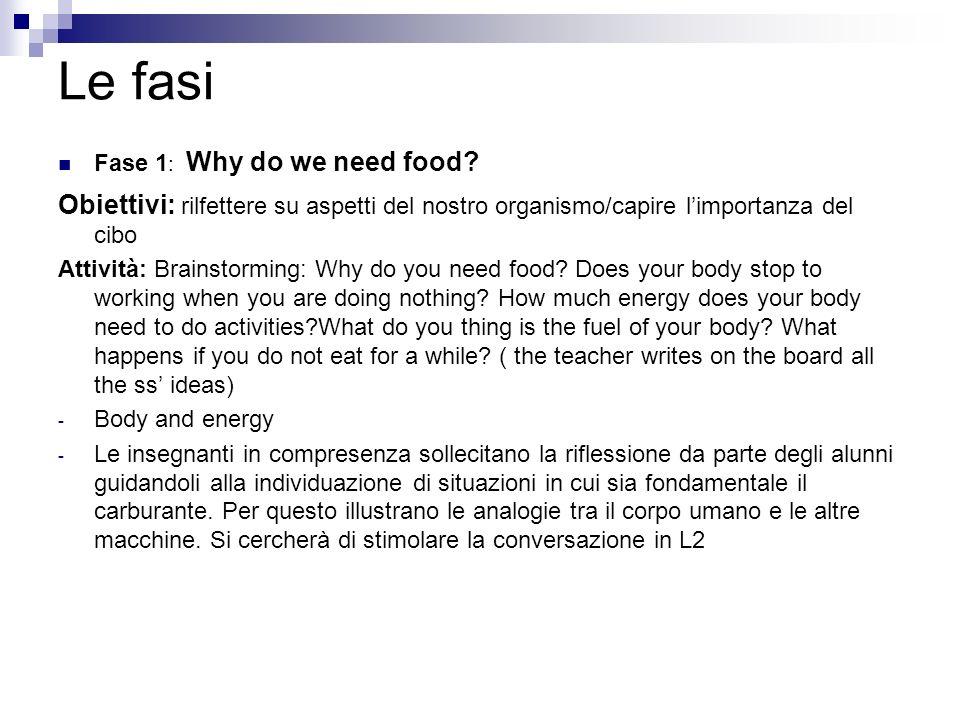 Le fasi Fase 1 : Why do we need food? Obiettivi: rilfettere su aspetti del nostro organismo/capire limportanza del cibo Attività: Brainstorming: Why d